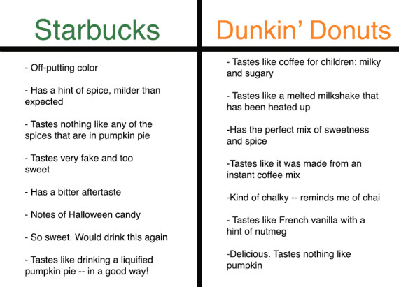 starbucks vs dunkin donuts case study essay The paper examines starbucks business and it respective practices  dunkin  donuts offered a small latte, cappuccino or espresso drink for 99 cents  an  average income of $ 80,000 a year vs the $ 92, 000 a year average for those  who first.