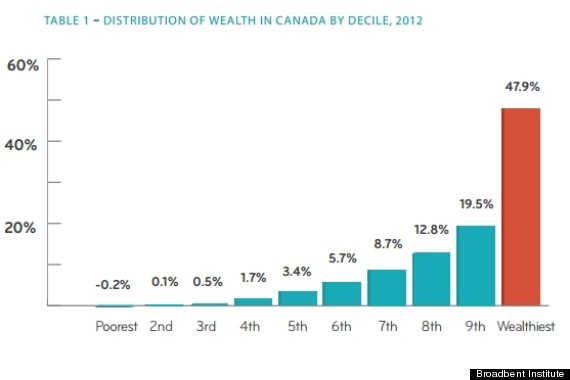 wealth concentration canada