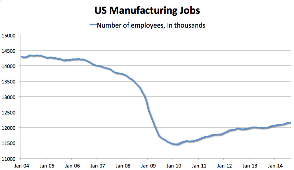 us factory jobs