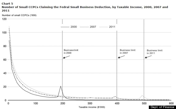 finance canada chart