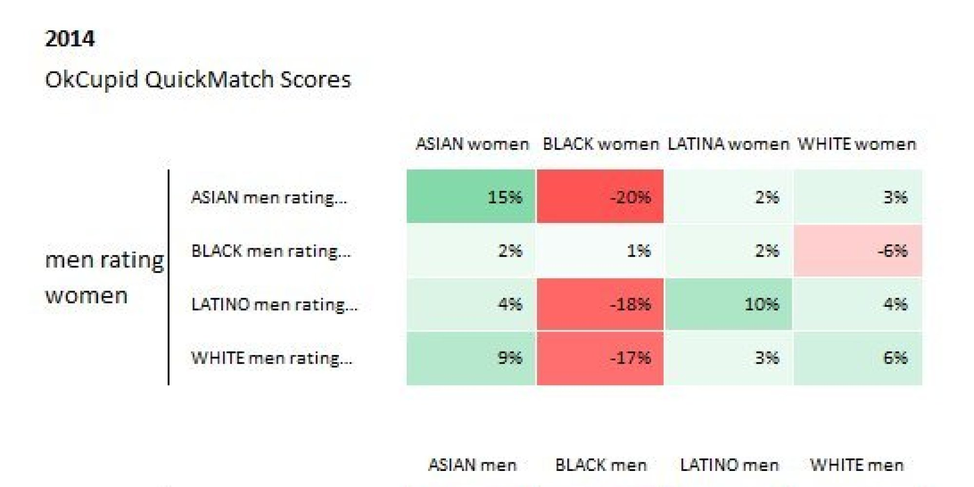 Race dating study