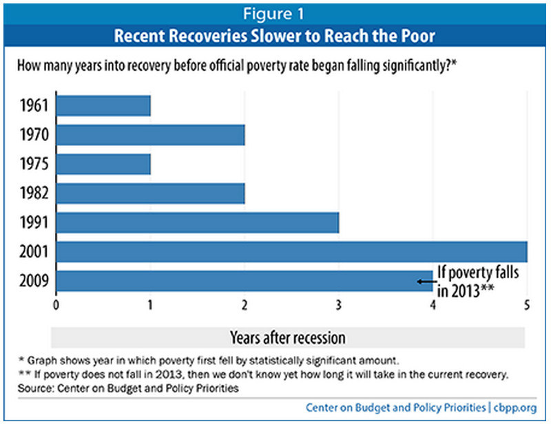 poverty drop