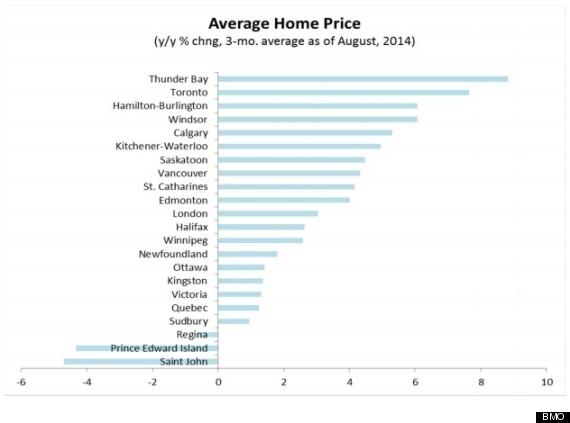 bmo home price chart