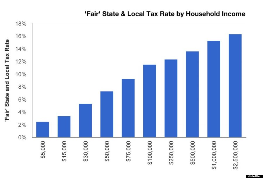 The Flat Tax Essay