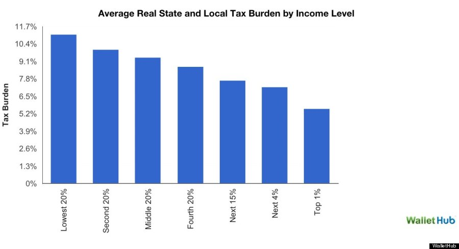 Here S How Unfair The Tax System Is In Each State Huffpost