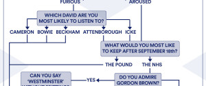 Scottish Referendum Flowchart