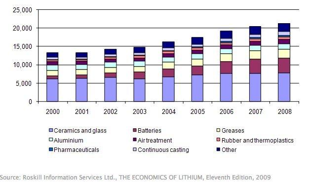 lithium use