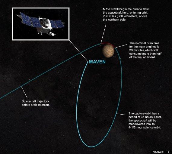 Nasa S Maven Space Probe To Reach Mars On Sunday Huffpost
