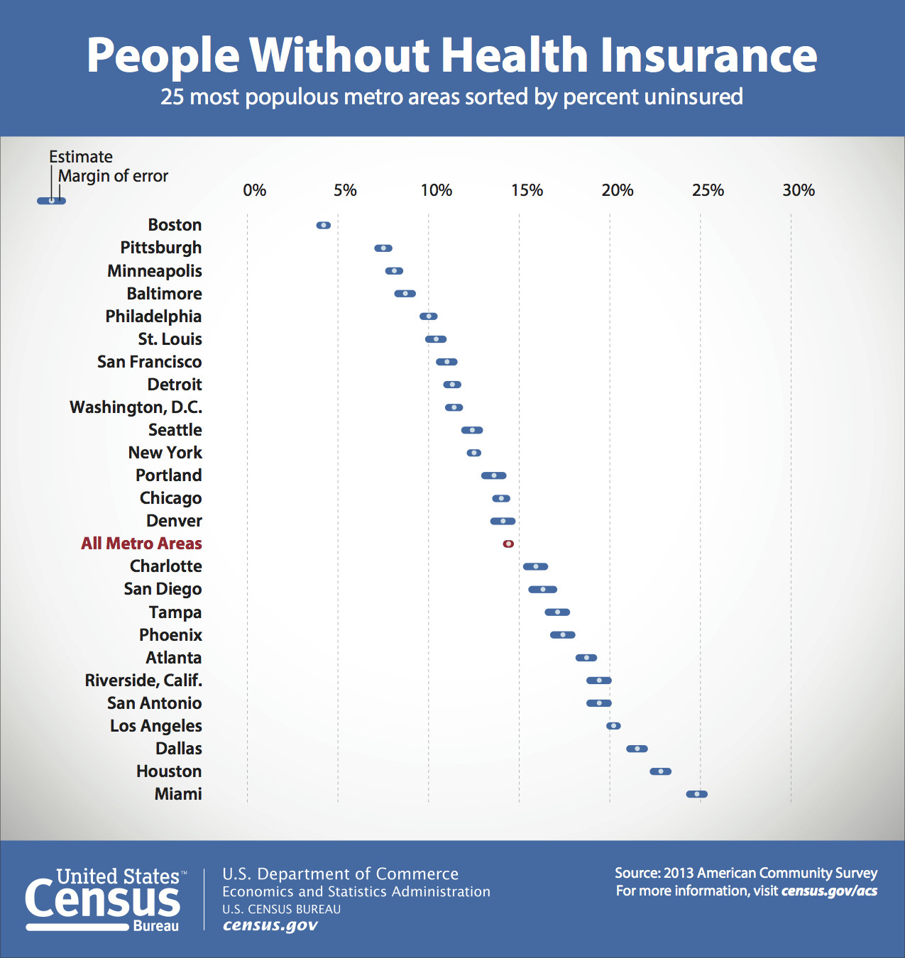uninsured cities
