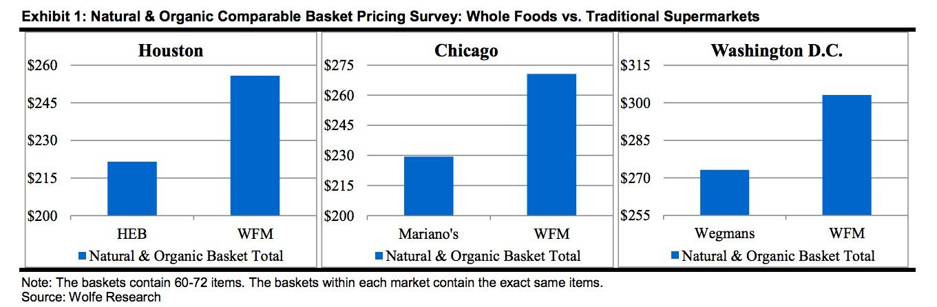 How Much Does Whole Foods Stock Cost