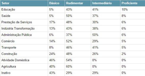 tabela setor