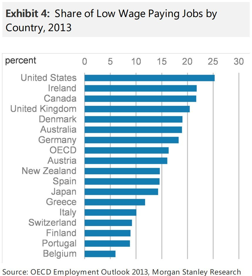 among world leaders for creating crappy jobs morgan the analysts define a low paying job as one that pays less than two thirds the median wage according to statscan s median wage for individuals was