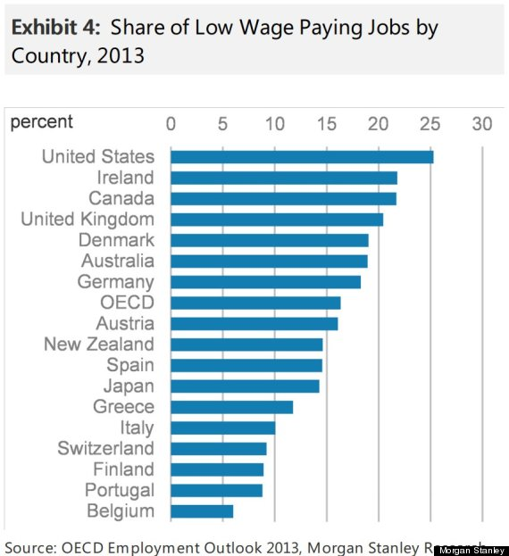 America Has More Low-Paying Jobs Than Any Other Developed