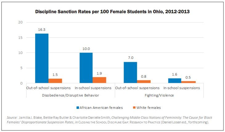 Report When Black Students And White >> These Are The Barriers Black Girls Face In School Huffpost