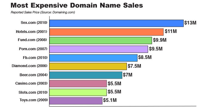 domain name sales