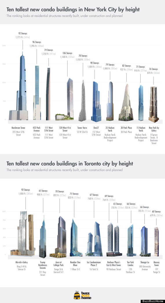 Comparing New Condo Heights In Toronto And New York City