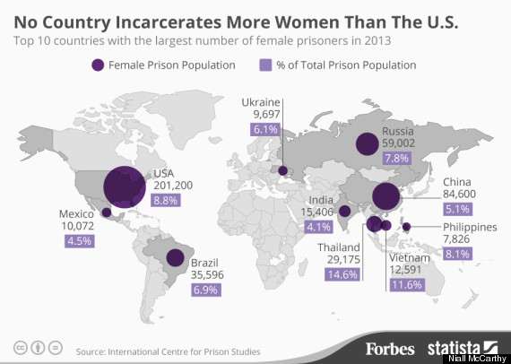 The US Is Home To Nearly OneThird Of The Worlds Female Prisoners