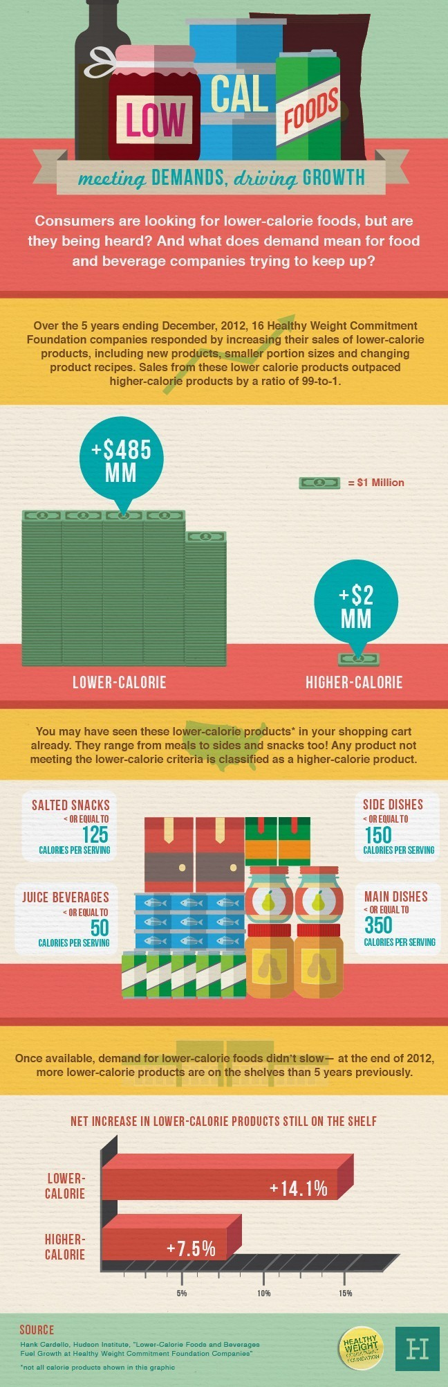 low cal infographic