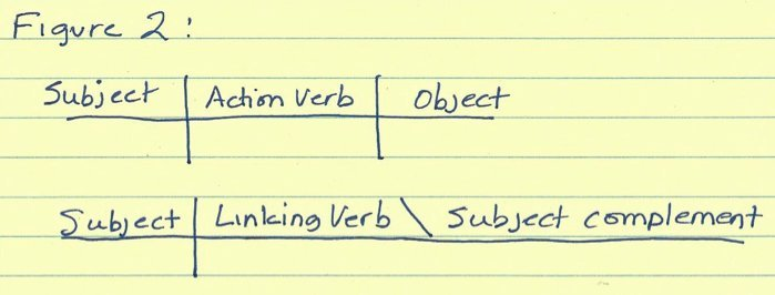 This old grammar trick still works how to diagram a sentence huffpost grammar 2 ccuart Images