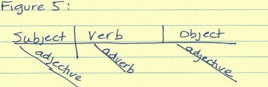 This Old Grammar Trick Still Works! How To Diagram A Sentence ...