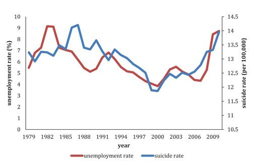 relationship between unemployment poverty and crime correlation