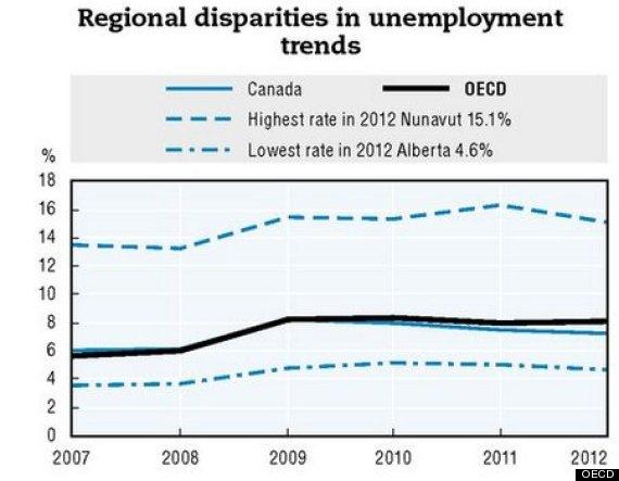 Regional disparities in canada essay