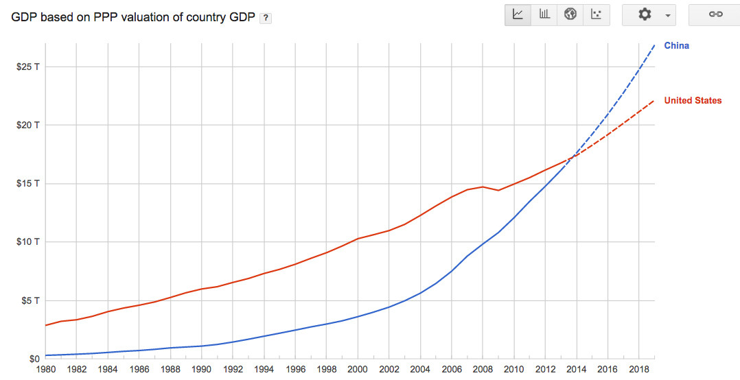 the use gdp as a measure of an economys strength Is gdp a satisfactory measure of growth françois lequiller: if by growth you mean the expansion of output of goods and services, then gdp or preferably real gdp – which measures growth.