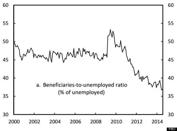 beneficiaries to unemployed ratio