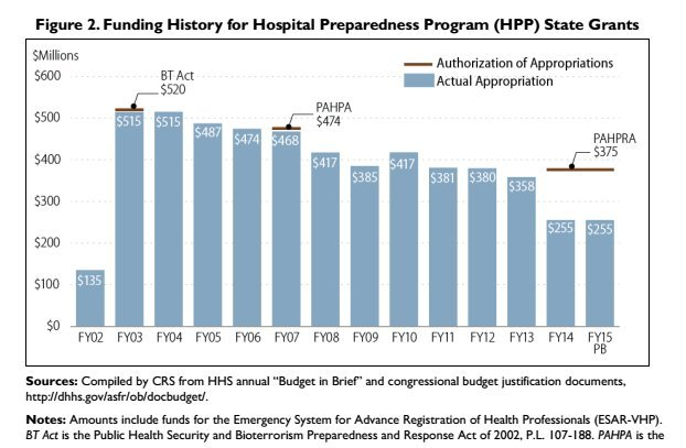 hpp funding by year