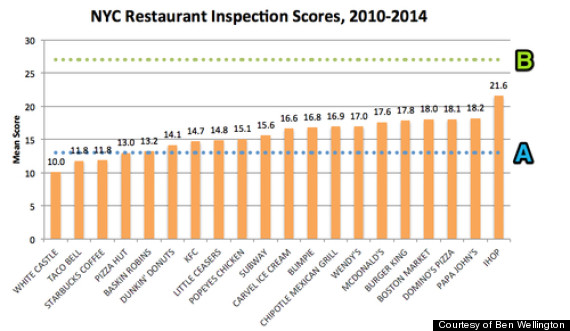 nyc health inspection