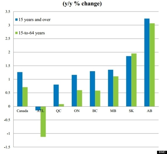 population change canada