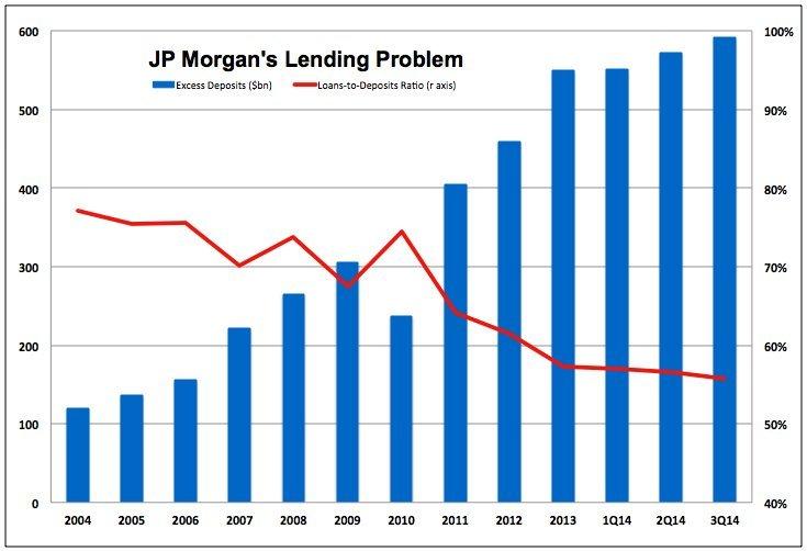 jp morgan deposits to loans