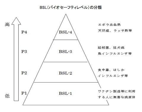 バイオセイフティーレベル(BSL)の分類
