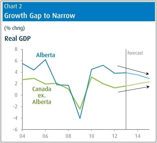 bmo growth gap