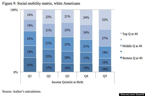 white mobility