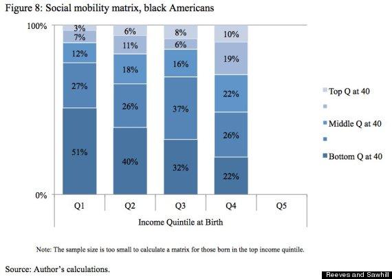 black mobility
