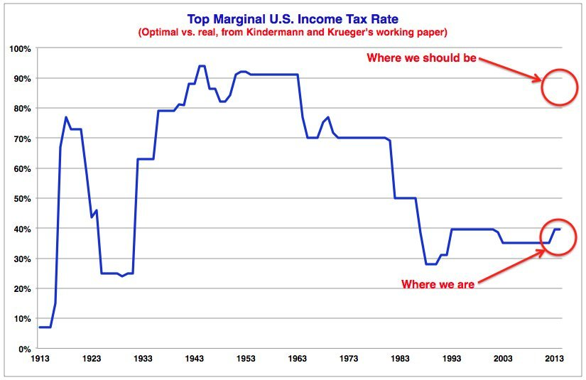 Highest Tax Bracket >> Economists Say We Should Tax The Rich At 90 Percent Huffpost