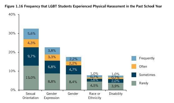 Gay and lesbian student statistics
