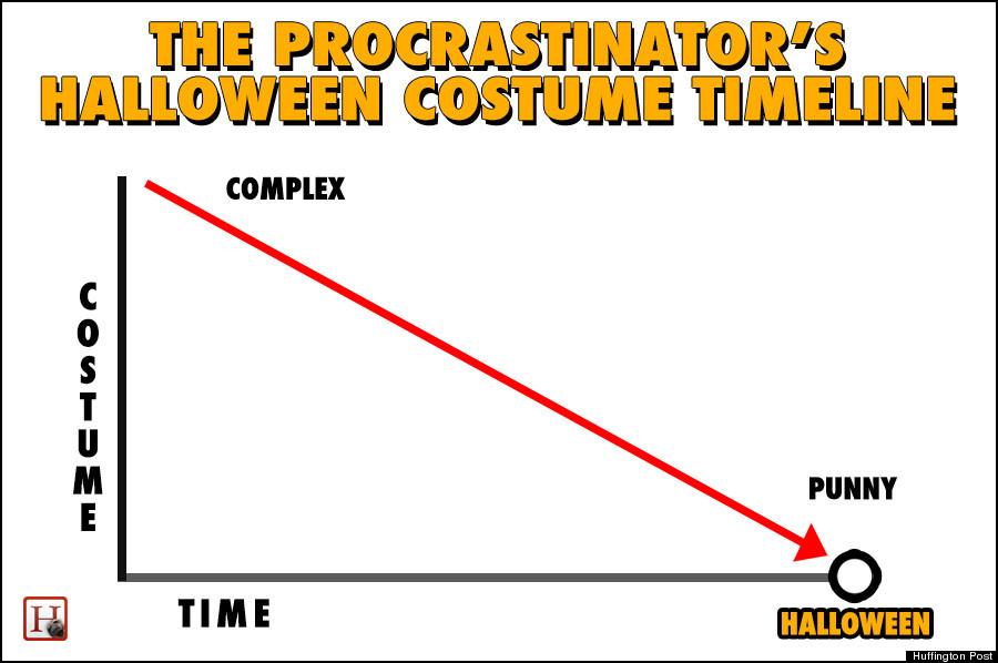 halloween costume procrastinator