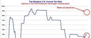 MARGINAL TAX RATE