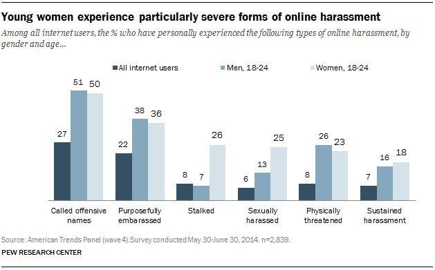 women harassed online