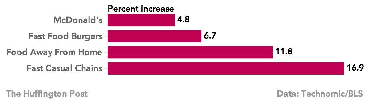 mcdonalds price chart