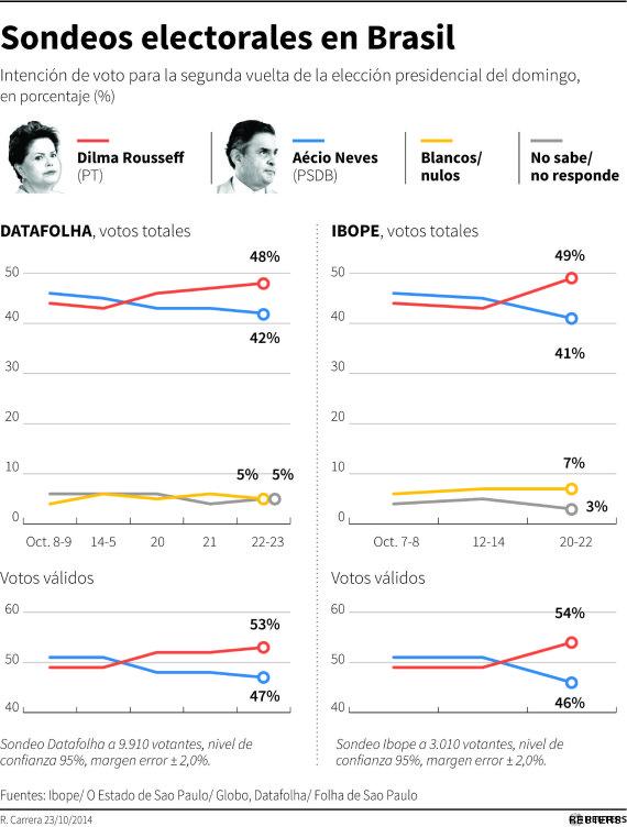 encuestas brasil