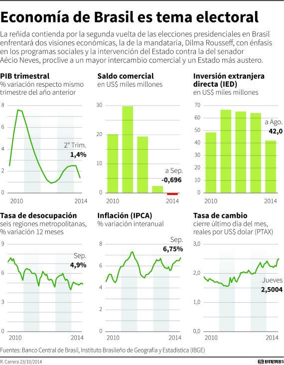 economia brasil