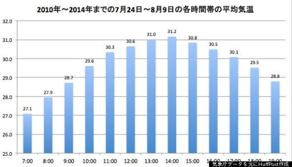 tokyo summer temperature