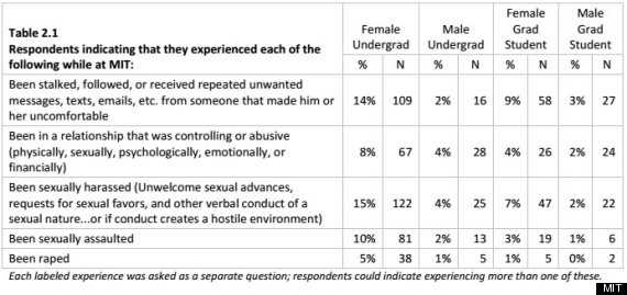 Criticising advise Sexual experience questionaire