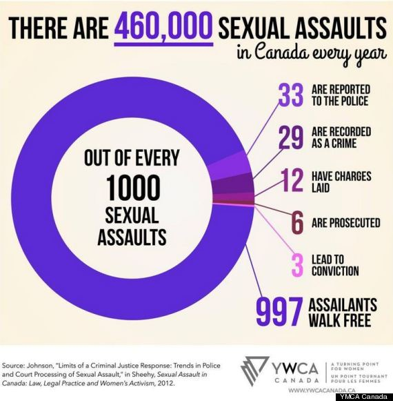 sexual assault charge limitation canada jpg 422x640