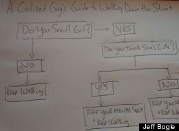 What To Do When You See A Woman Walking Down The Street -- A Flowchart Guide For Men