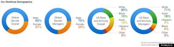 amazon diversity