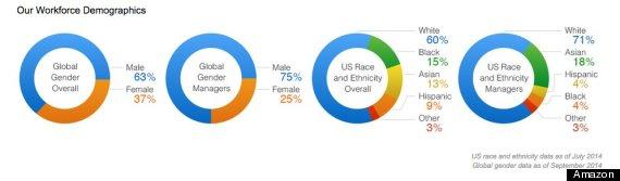 amazon diversity figures
